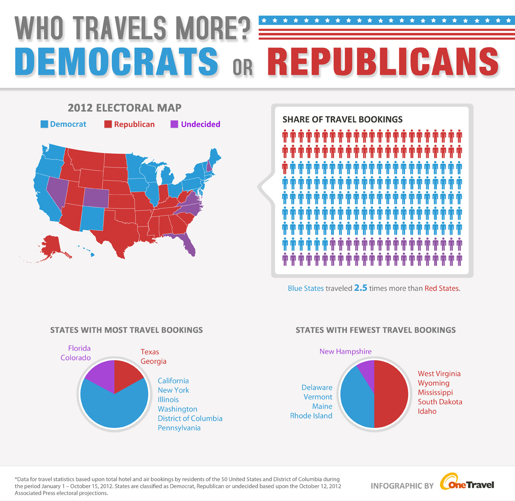 Who travels more - Democrats or Rebublicans?